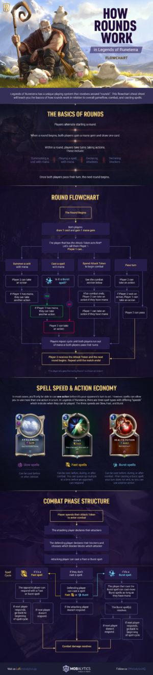 How Rounds Work in Legends of Runeterra (Flowchart)