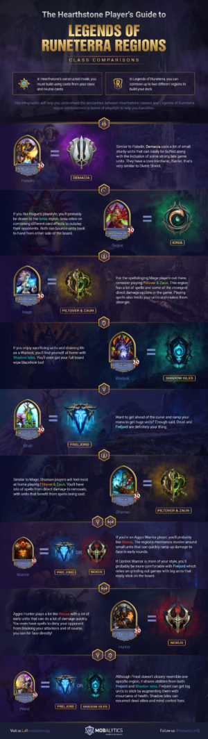 The Hearthstone Player's Guide to Legends of Runeterra (Class vs Region Comparisons)
