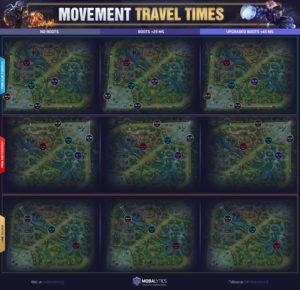 Movement Travel Times on Summoner's Rift