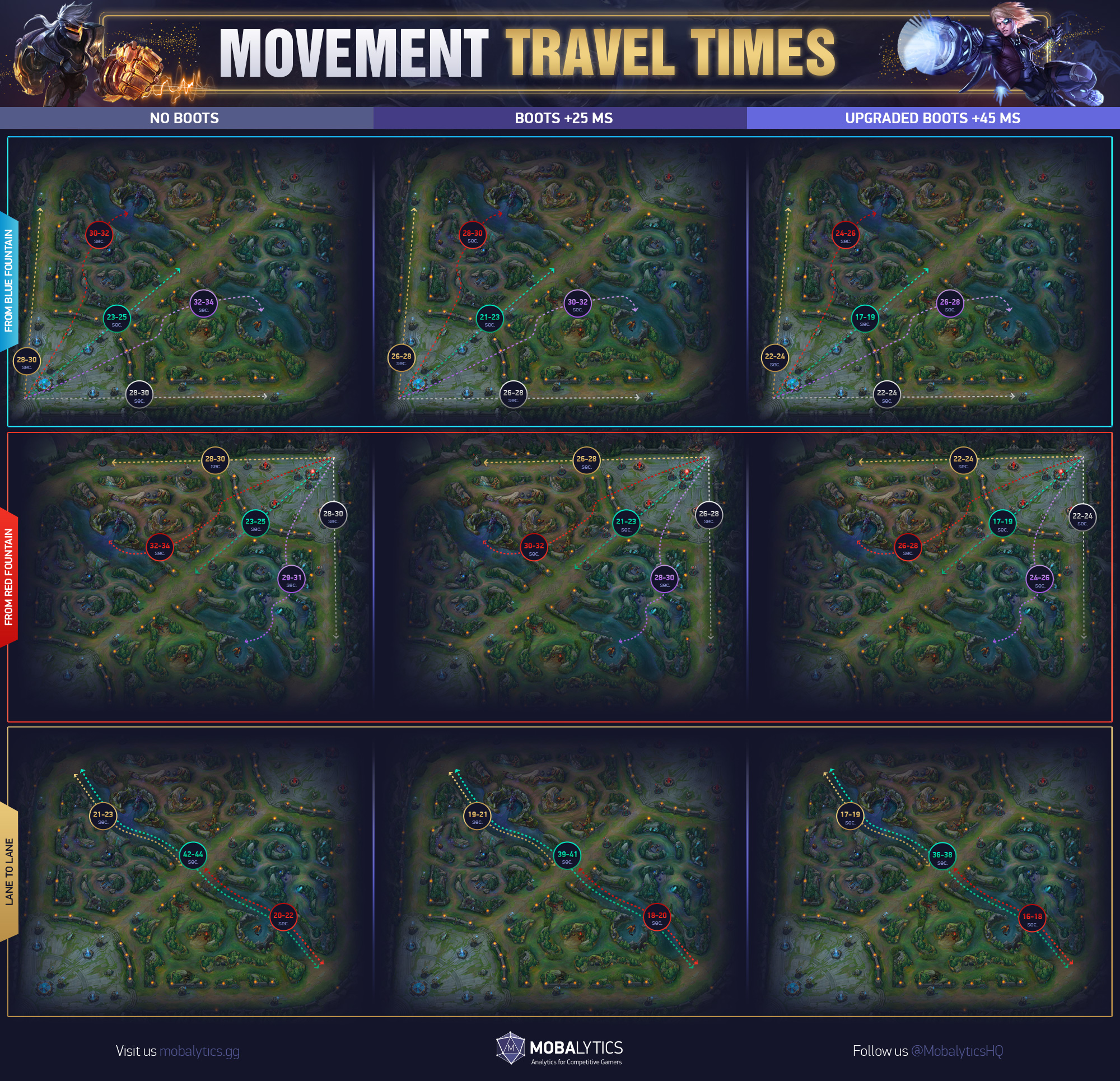 Movement Travel Times in League of Legends