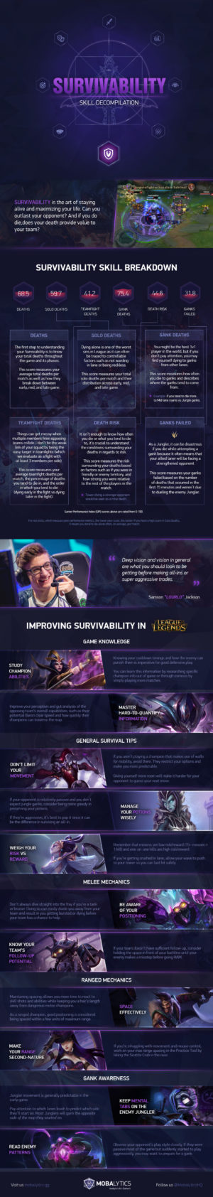 Survivability Skill Infographic