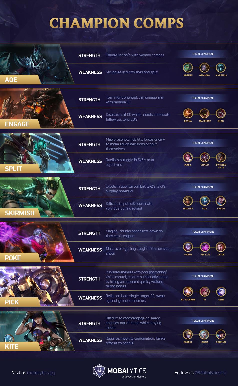 League of Legends Team Comps