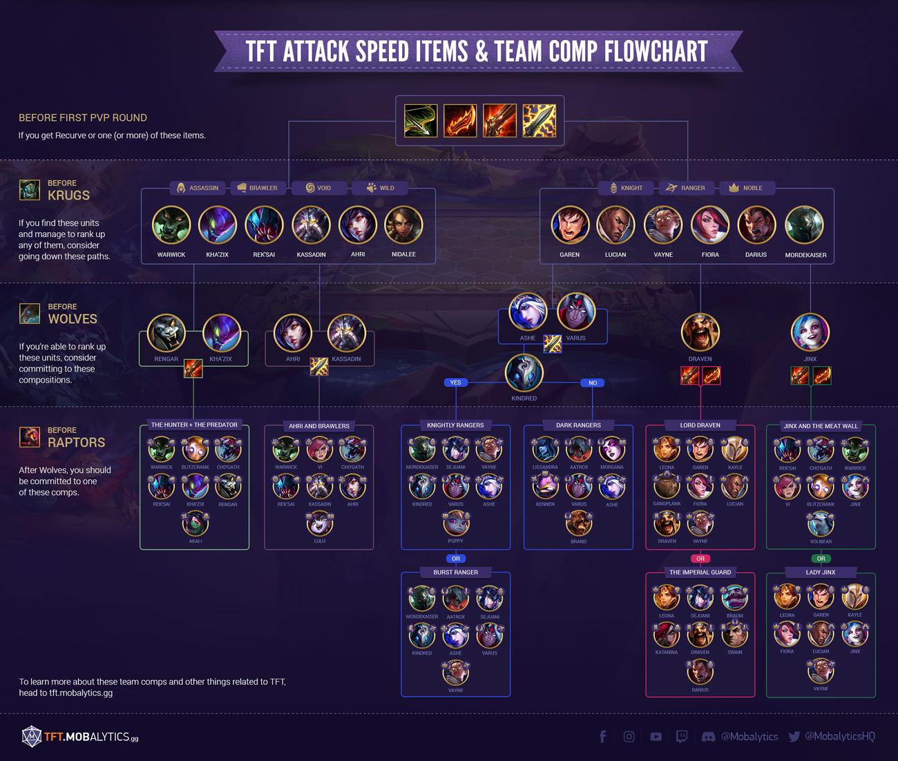 TFT Attack Speed Items + Team Comp Flowchart