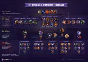 TFT MR Items + Team Comp Flowchart
