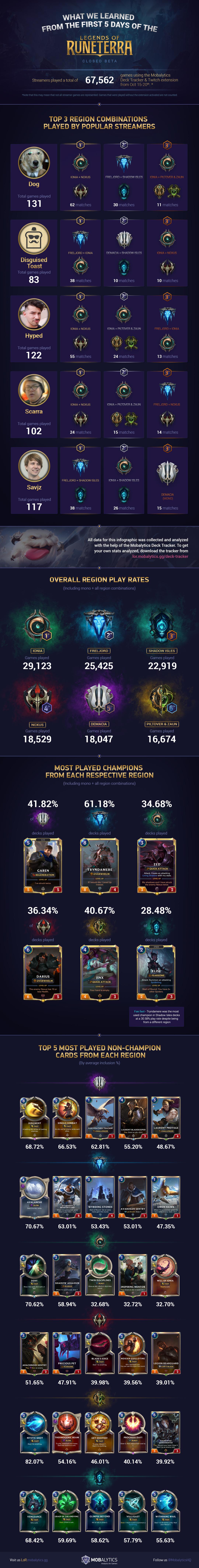 LoR 5 Days Closed Beta Infographic