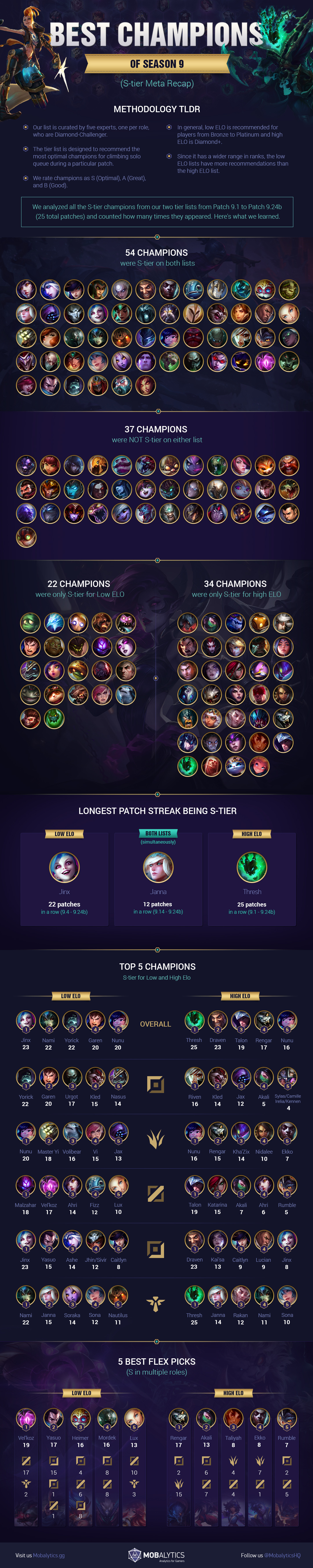 Best Champions of Season 9 Infographic