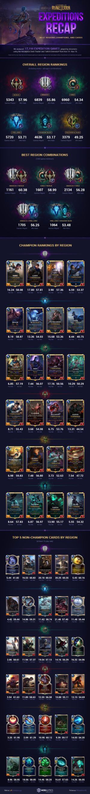 The Best Expeditions Cards from the Legends of Runeterra (Closed Beta Recap)