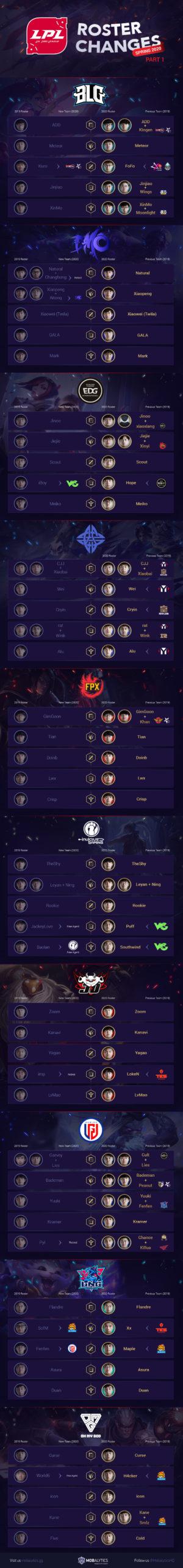 LPL Roster Changes Infographic (Spring 2020 Teams, Part I)