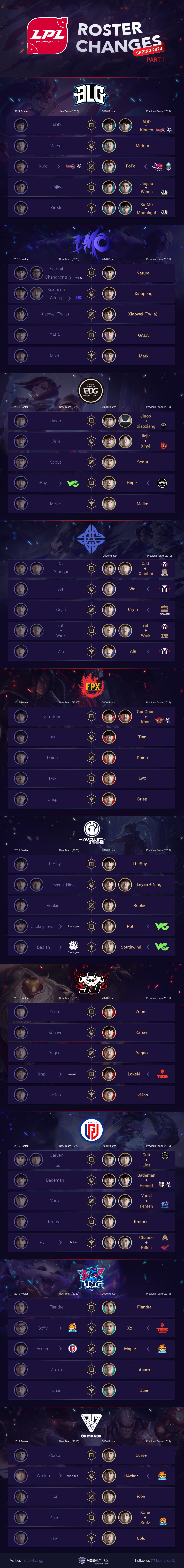 LPL Rosters Part I