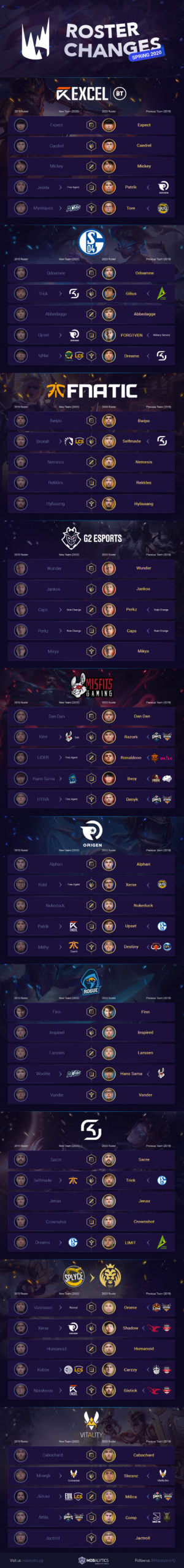 LEC Roster Changes Infographic (Spring 2020 Teams)