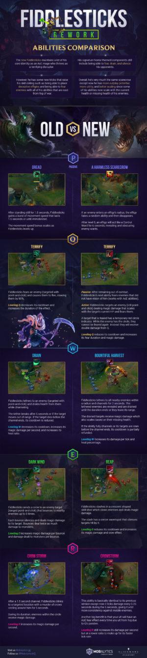 Fiddlesticks Rework Abilities Comparison: Old vs New