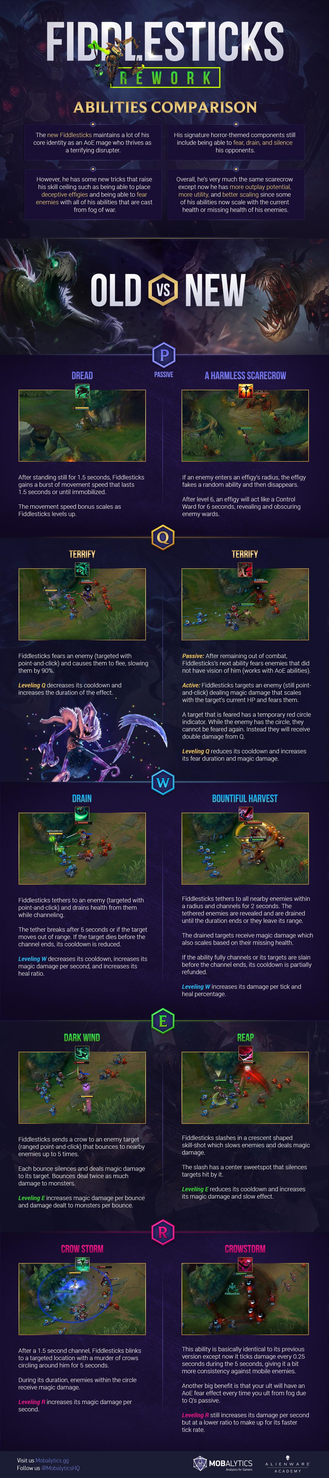 fiddlesticks infographic for blog