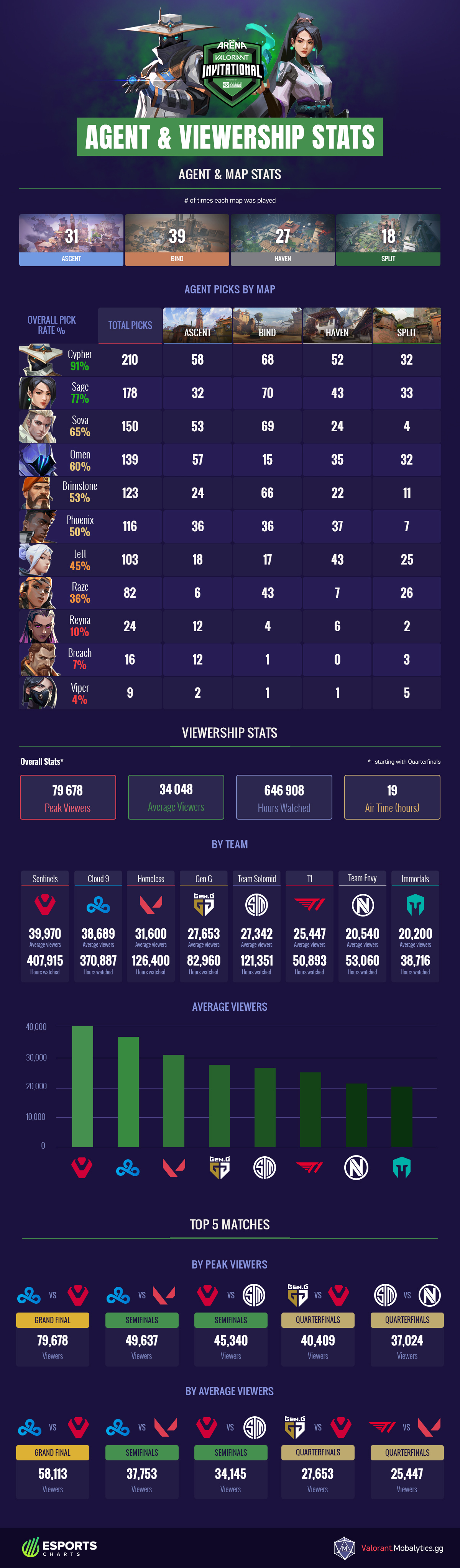 Pax Invitational Agent and Viewership Stats