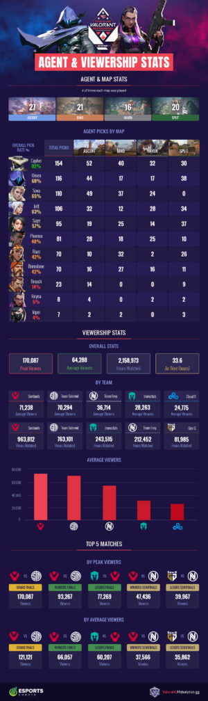 FaZe Clan Valorant Invitational Agent and Viewership Stats (Infographic)