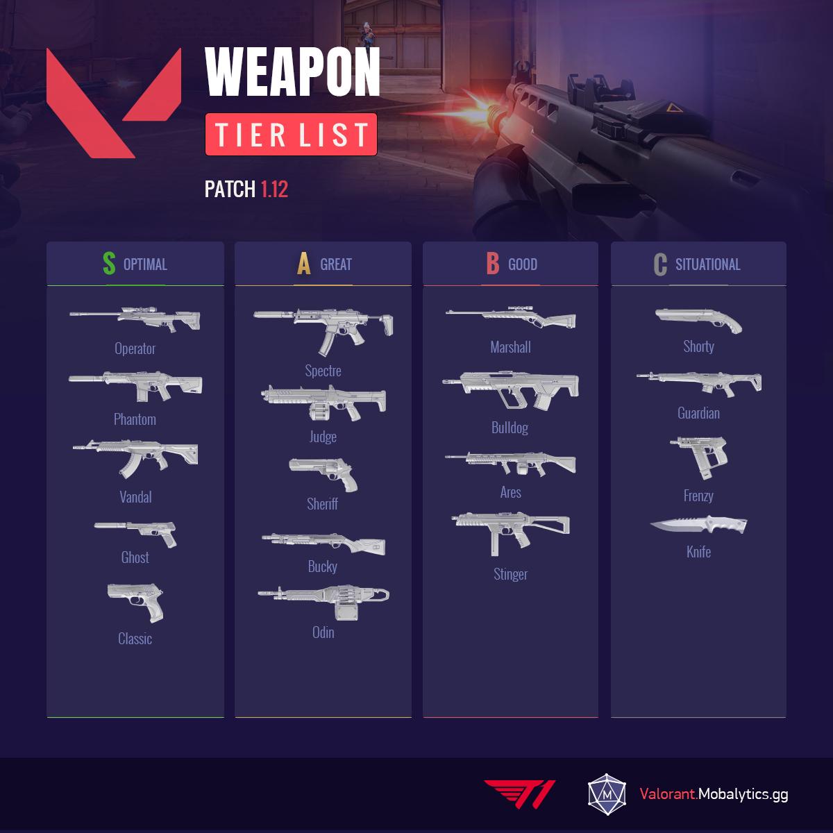 Valorant Weapon Tier List 1.12
