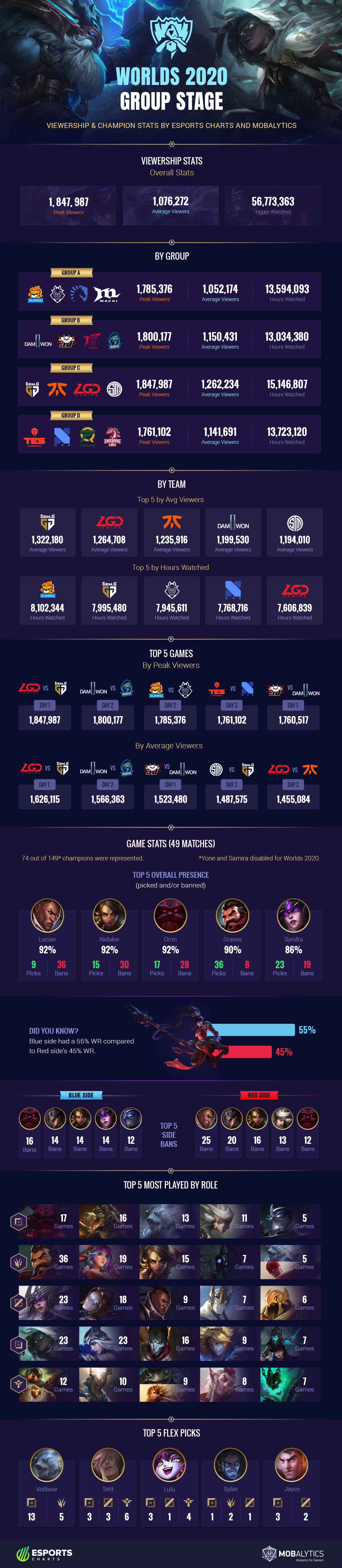 Worlds 2020 Group Stage Viewership and Champion Stats
