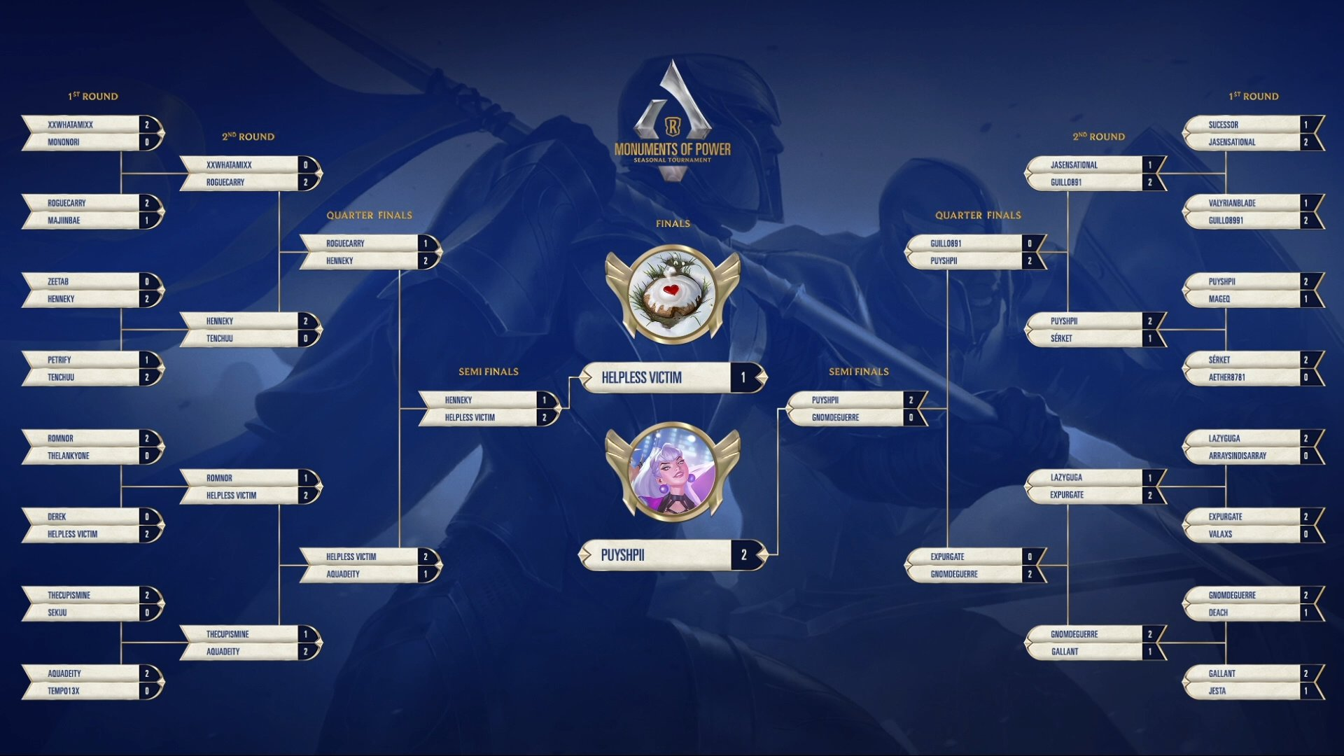 2020 Tournament Bracket