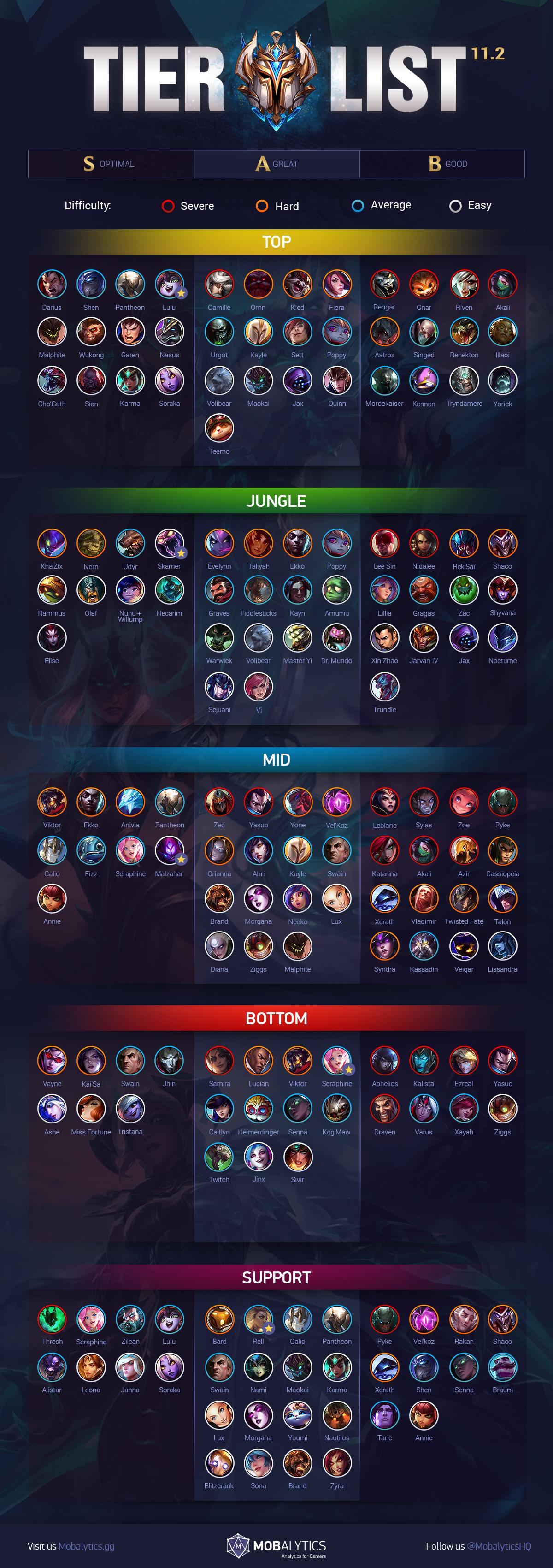 LoL High Elo Tier List Patch 11.2