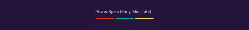 Kayn power spikes