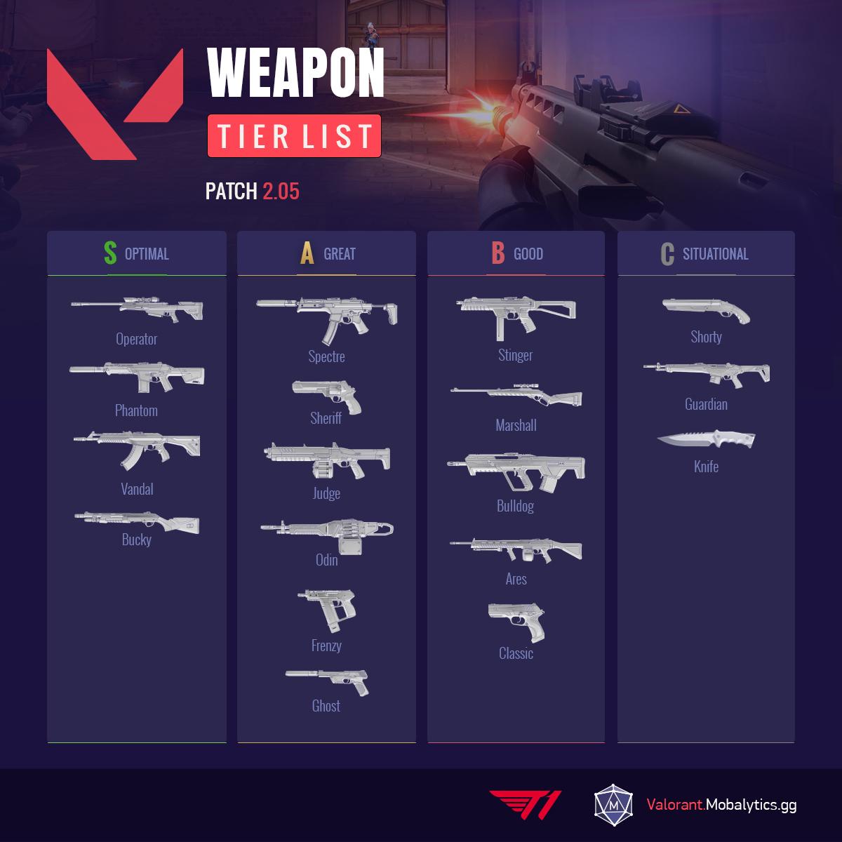 Valorant Weapon Tier List Patch 2.05