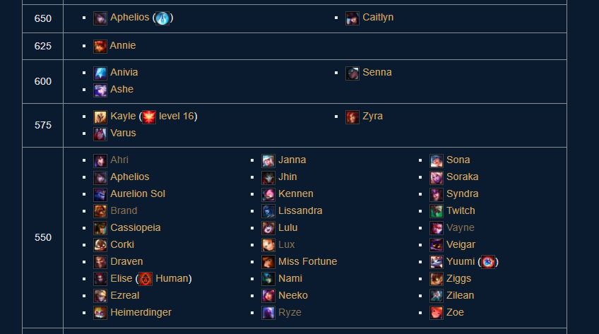 List of champion Ranges