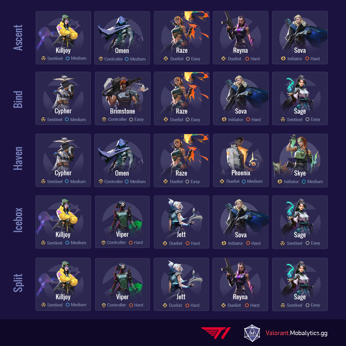Valorant Patch 2.06 Team Comps by map