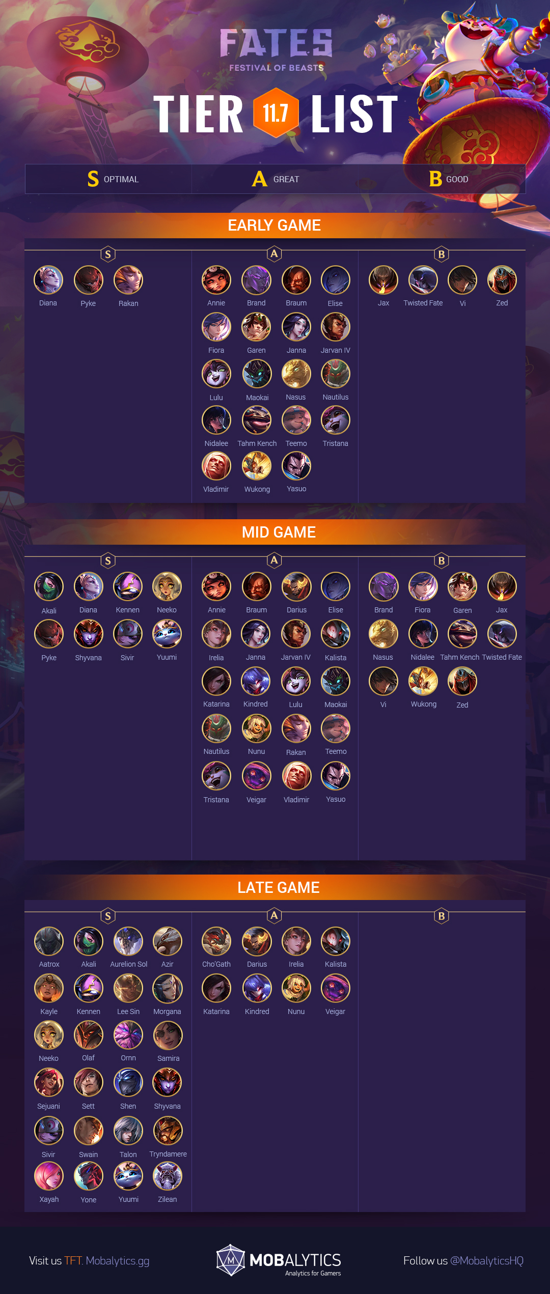 TFT Champ Tier List Patch 11.7