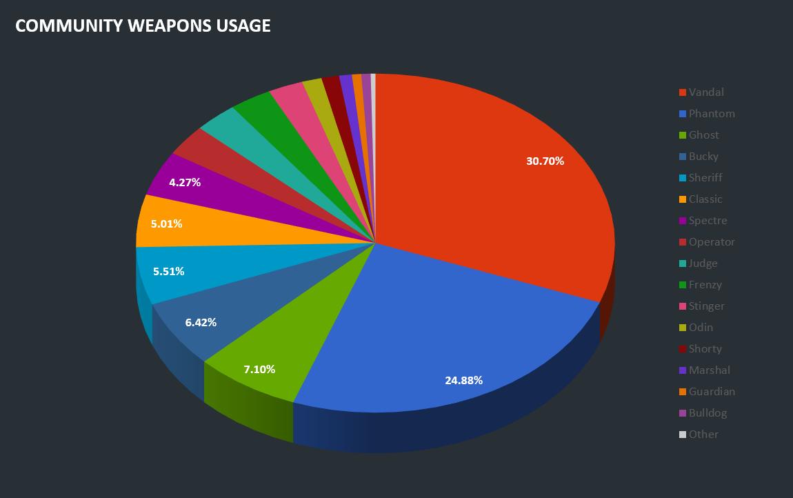korean ladder weapons stats