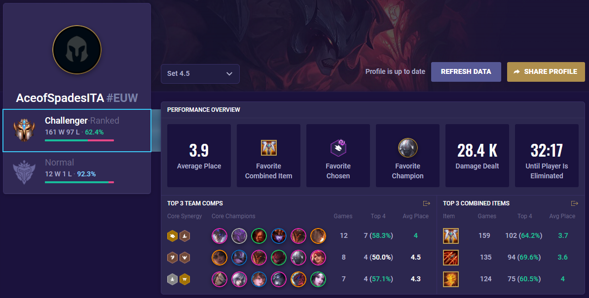 TFT Profile Overview