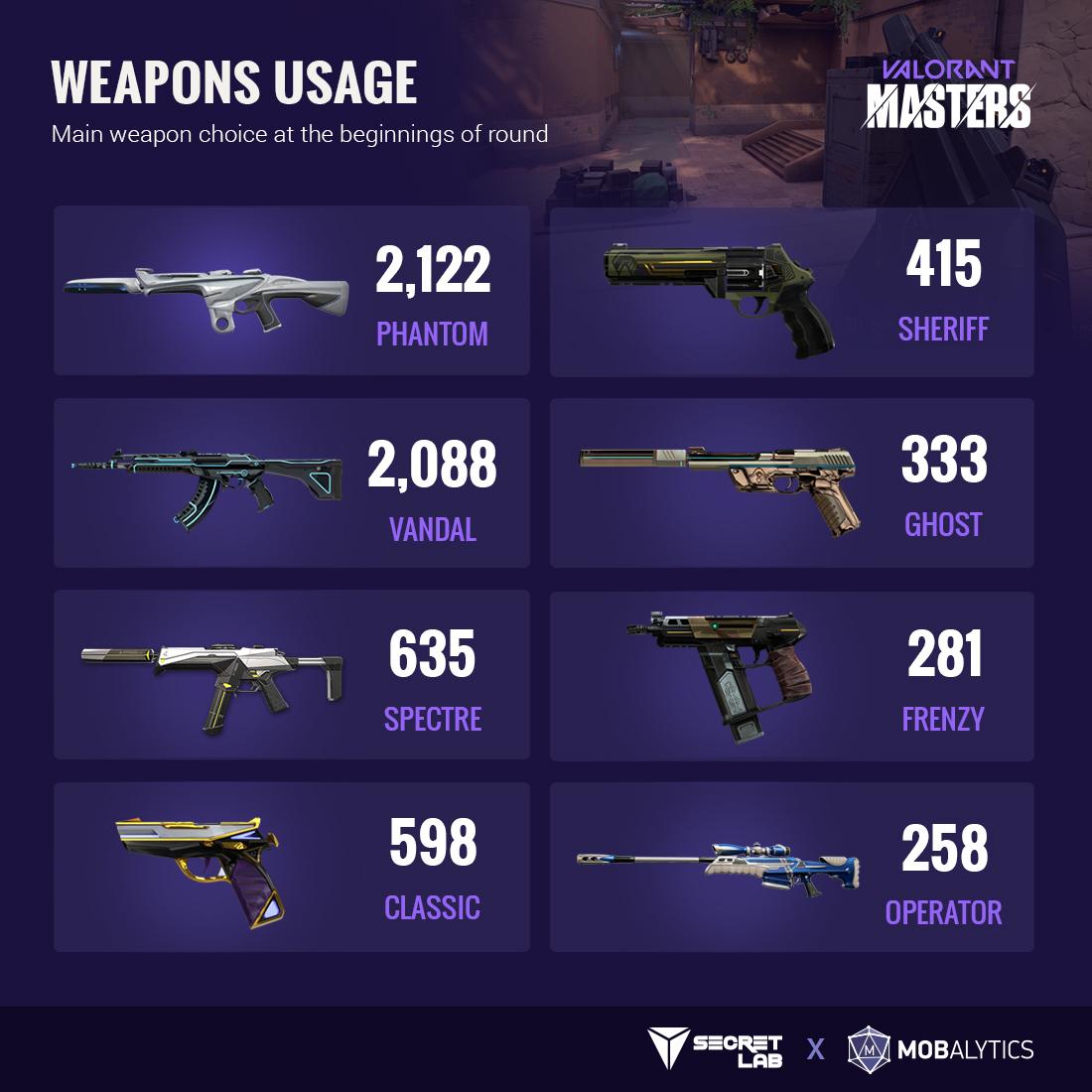 Valorant NA Masters Weapon stats