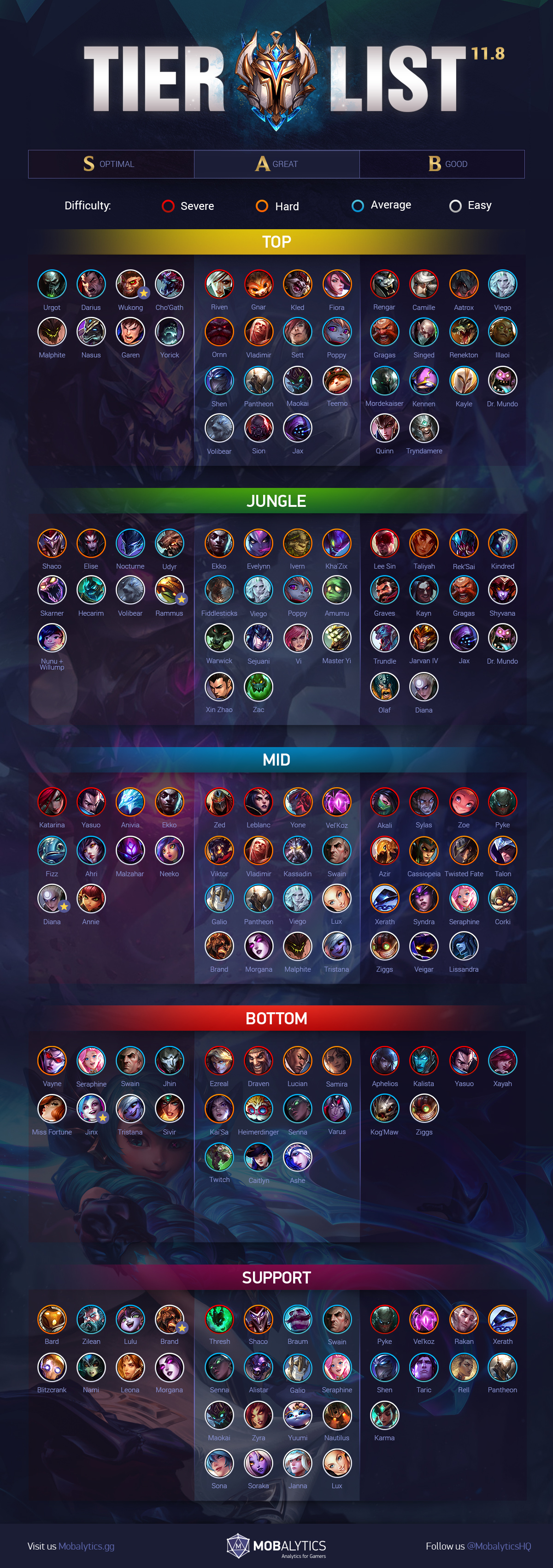 LoL Tier List Patch 11.8