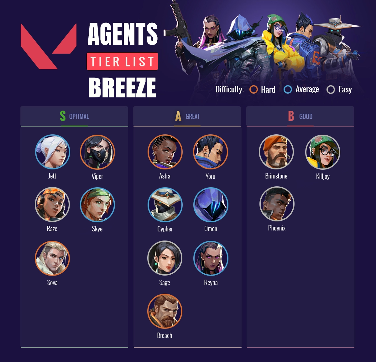 Valorant Breeze Map Tier List