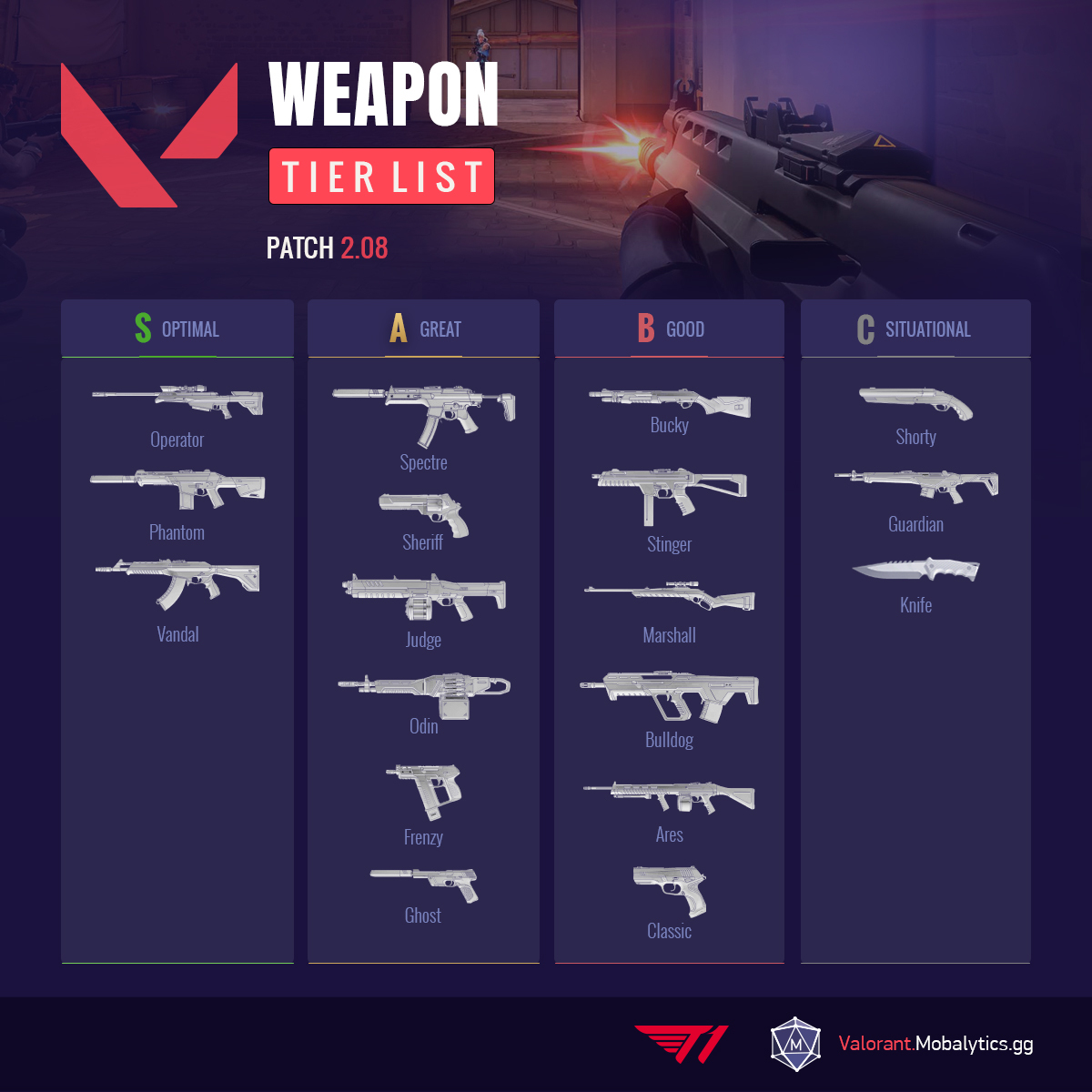 TFT Weapon Tier List Patch 2.08