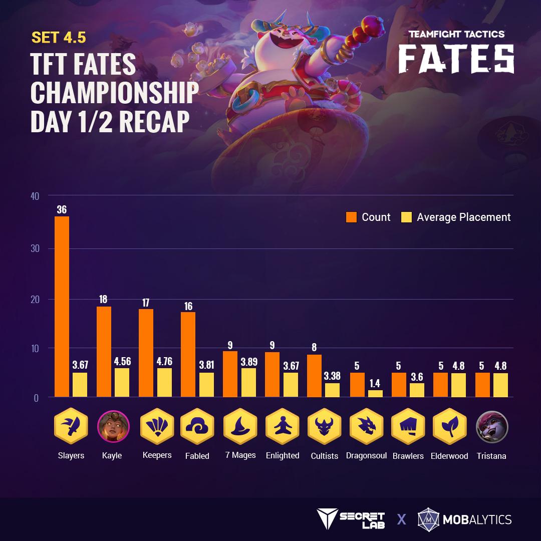TFT Fates Secretlab Championship recap