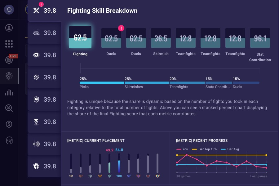 New GPI Fighting Skill Breakdown