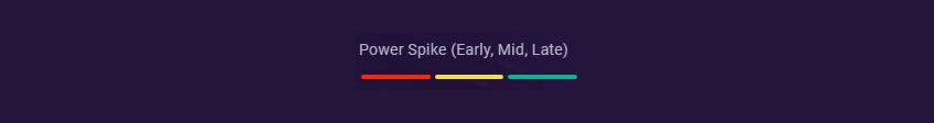 Ryze power spike