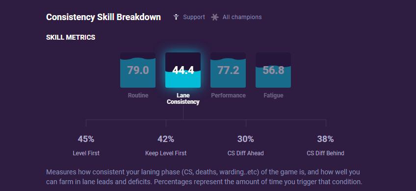 Consistency Skill Breakdown