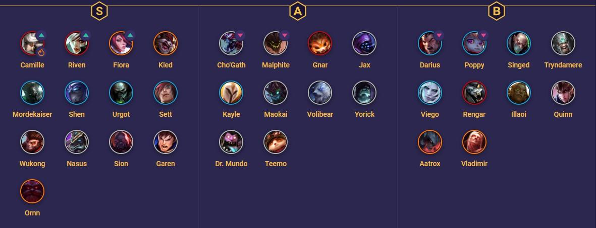 Top tier list example (LoL)