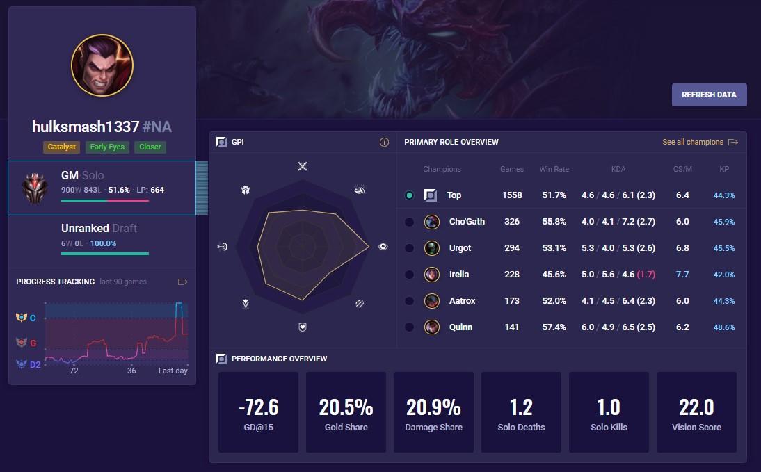 Tyler1 hulksmash profile