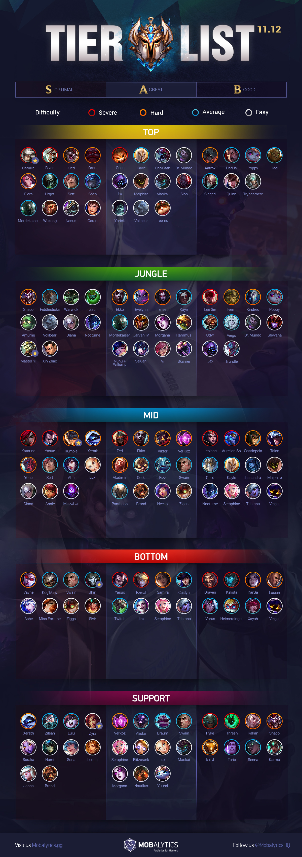 LoL Tier List Patch 11.12