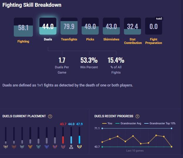 Fighting Skill breakdown (duels)