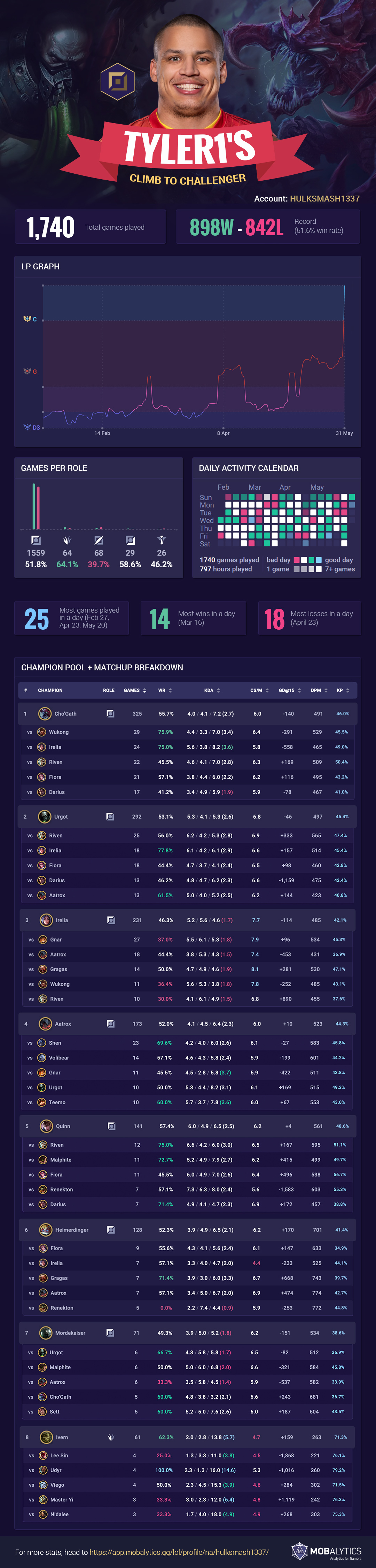 Tyler1's Unranked to Challenger Top Climb (Season 11) – Infographic
