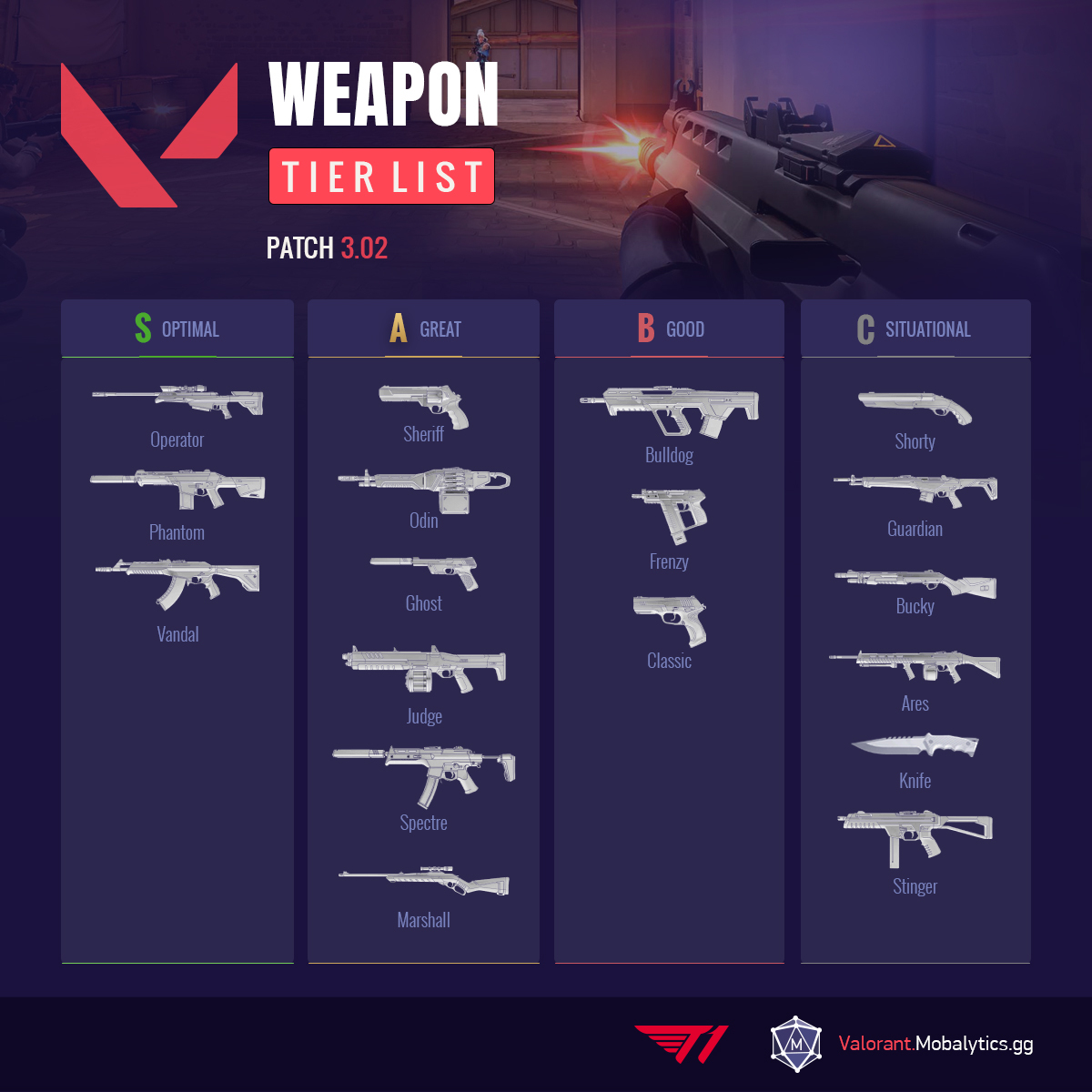Weapon Tier List Patch 3.02