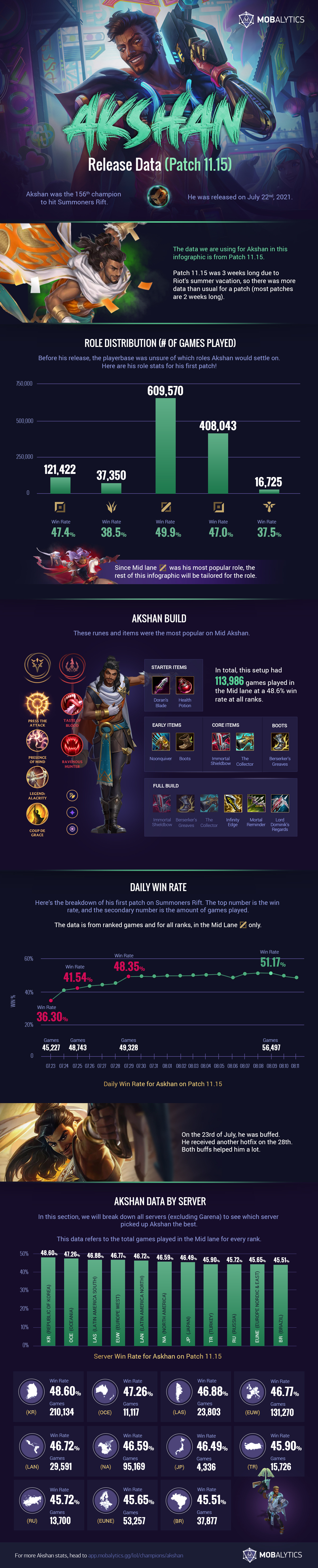 Akshan Release Data (Patch 11.15) – Infographic