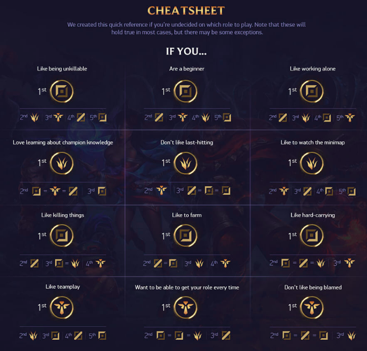 Cheat Sheet for Roles