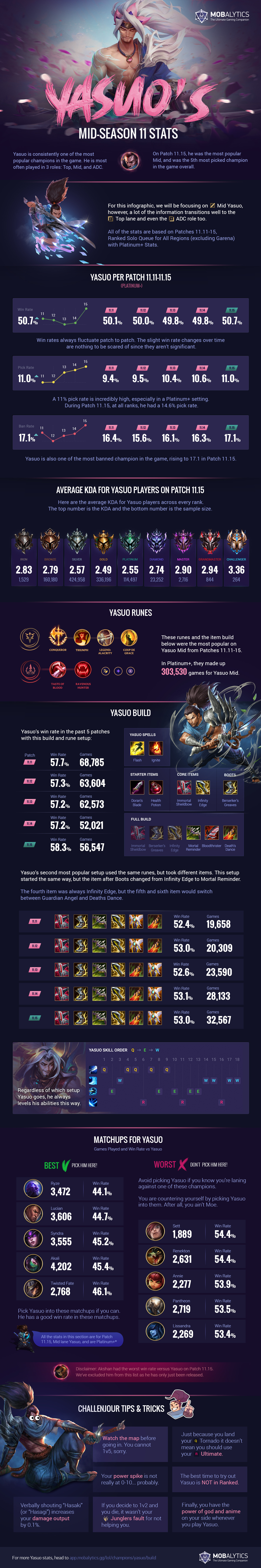 Deep Dive into Yasuo's Solo Queue Stats (Mid-Season 11) – Infographic