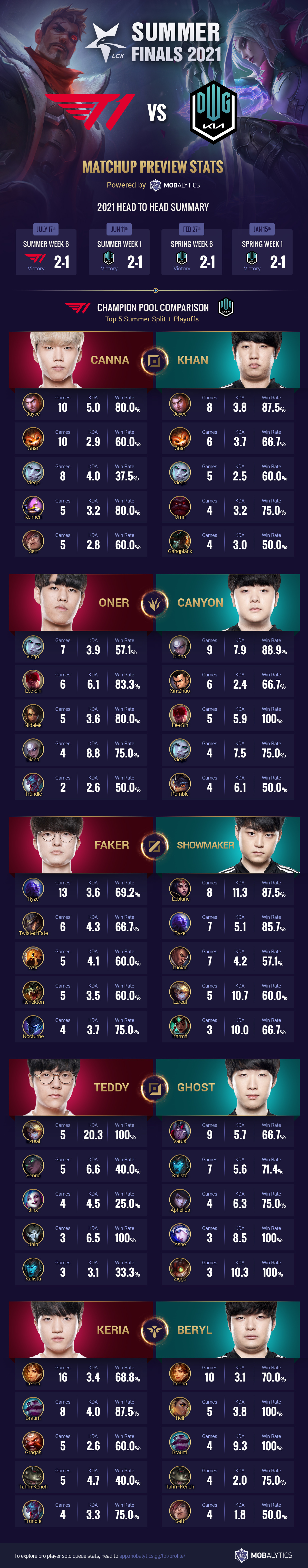 2021 LCK Summer Finals: T1 vs DWG KIA – Matchup Preview Stats (Infographic)