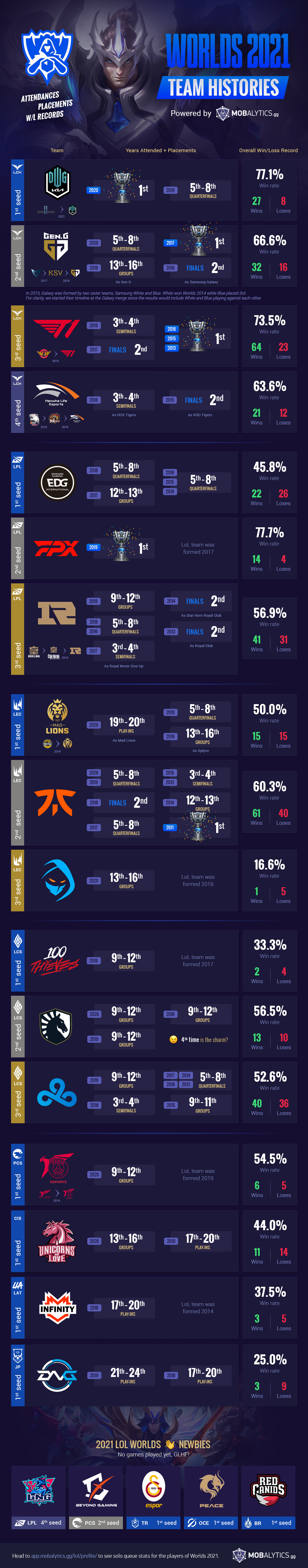 LoL Worlds 2021 Team Histories: Number of Attendances, Rank Placements, and Overall W/L Records