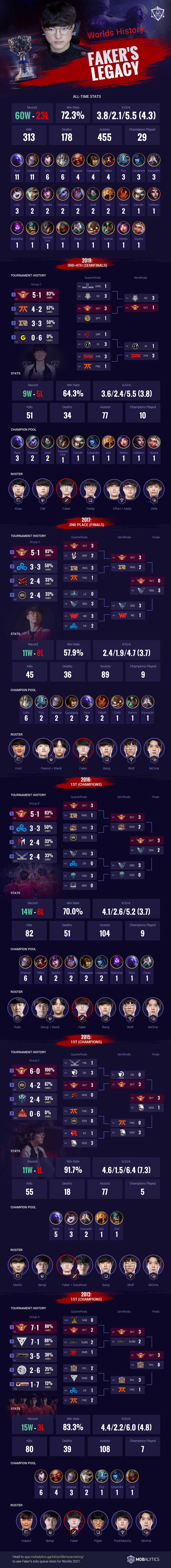 Faker's Worlds Legacy: All-Time Records, Champion Pool Stats, and Teammates Throughout the Years