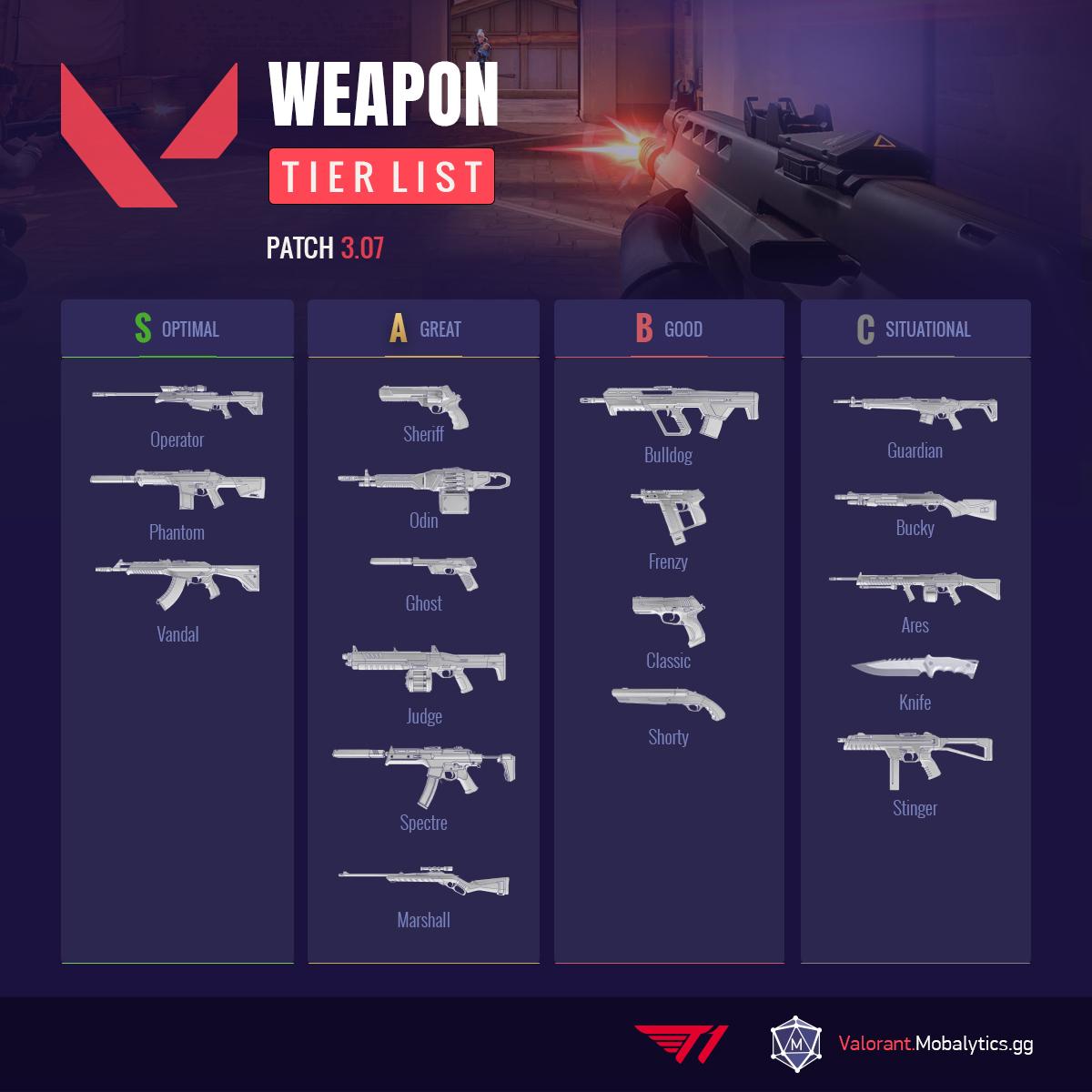 Valorant Weapon Tier List Patch 3.07